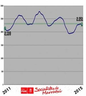 Estadística PSOE