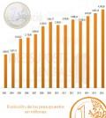 presupuestos-2016