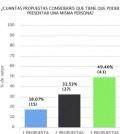 Propuestas presupuestos participativos 1
