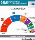 Resultados-Europeas-2019-marratxi