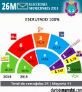 Resultados Municiples Marratxi 2019 100