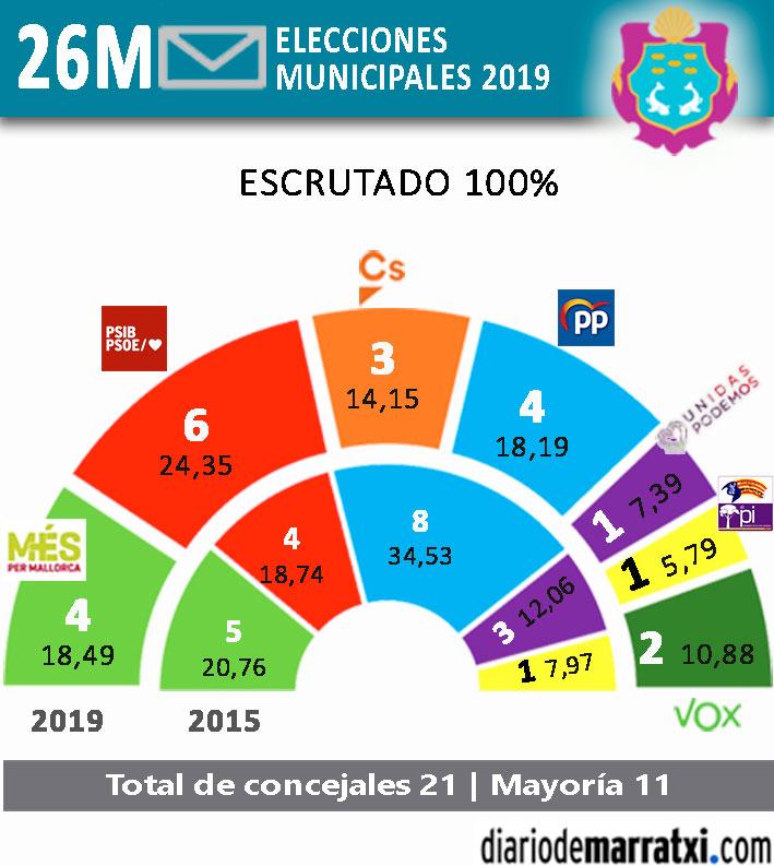 Resultados-Municiples-Marratxi-2019
