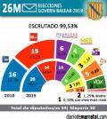 Resultados-Parlament-2019-marratxi