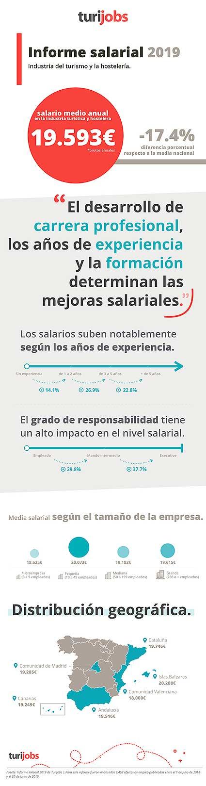 reporte_salarial_2019_turijobs