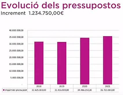 Presupuestos-2021-Marratxí-2