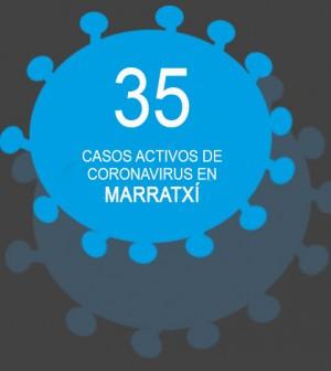 Casos Activos Covid Marratxí