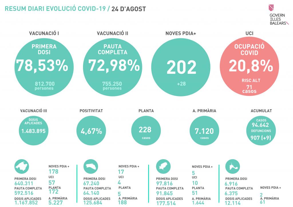 datos coronavirus baleares